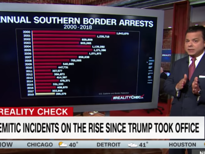 John Avlon Numbers Show Anti-Semitic Incidents on the Rise – Reality Check with John Avlon – CNN